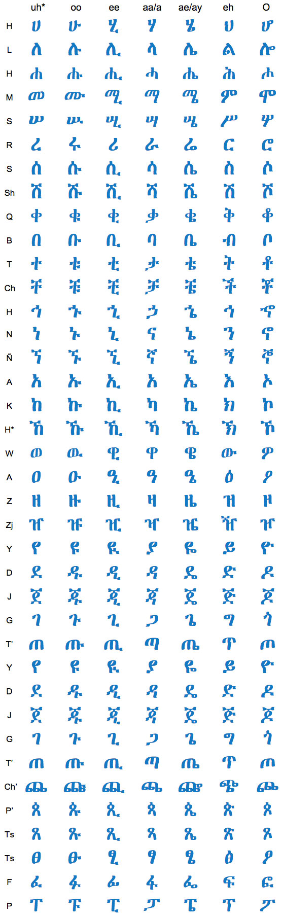 Download Amharic Fonts for FREE 1